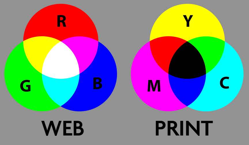 CMYK vs RGB – What is the difference and why does it matter?