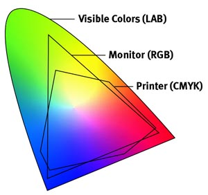 Cmyk Vs Rgb What Is The Difference And Why Does It